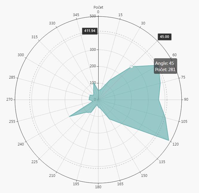Tooltip polárního grafu