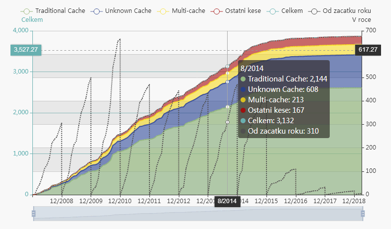 Tooltip kumulativního grafu podle typů keší