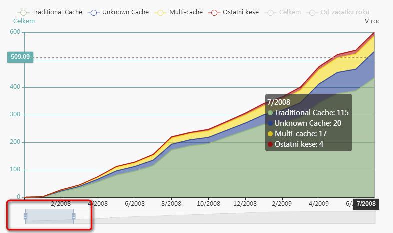 Ukázka zoomu časové osy - viz červený rámeček